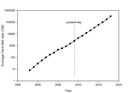 HD vs year